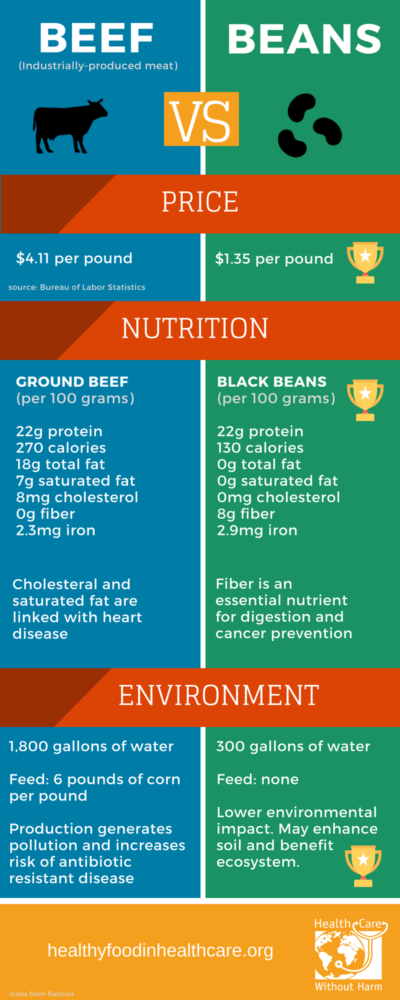 Beef vs beans infographic