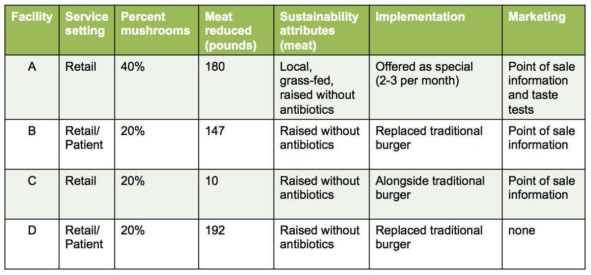 Blended burger study chart