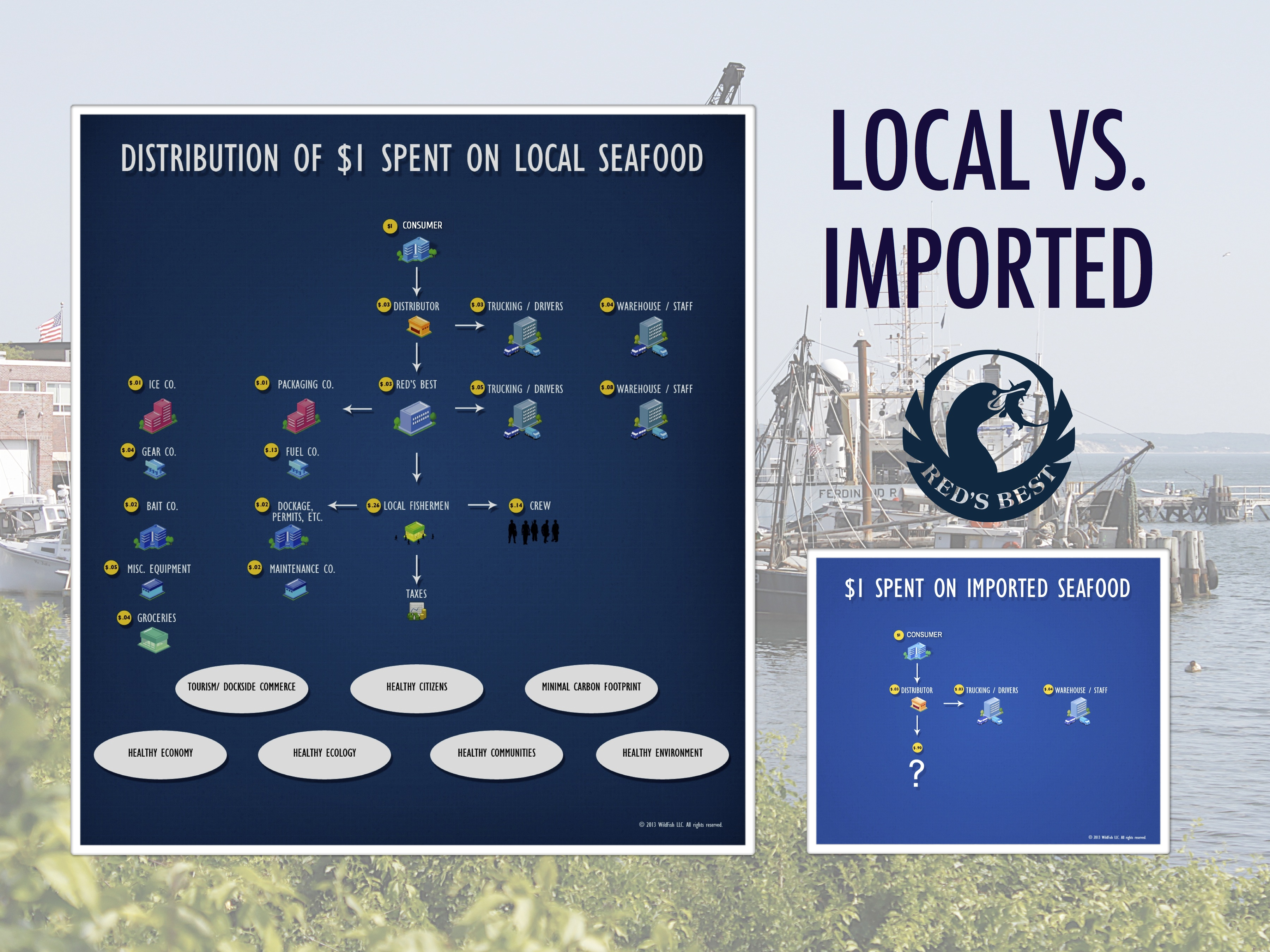 Local vs imported seafood